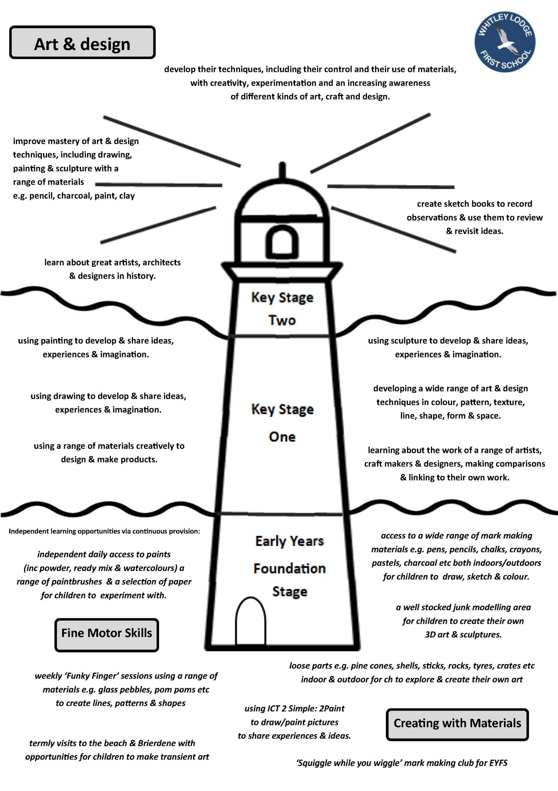 WLFS Art _ Design Learning Lighthouse PDF