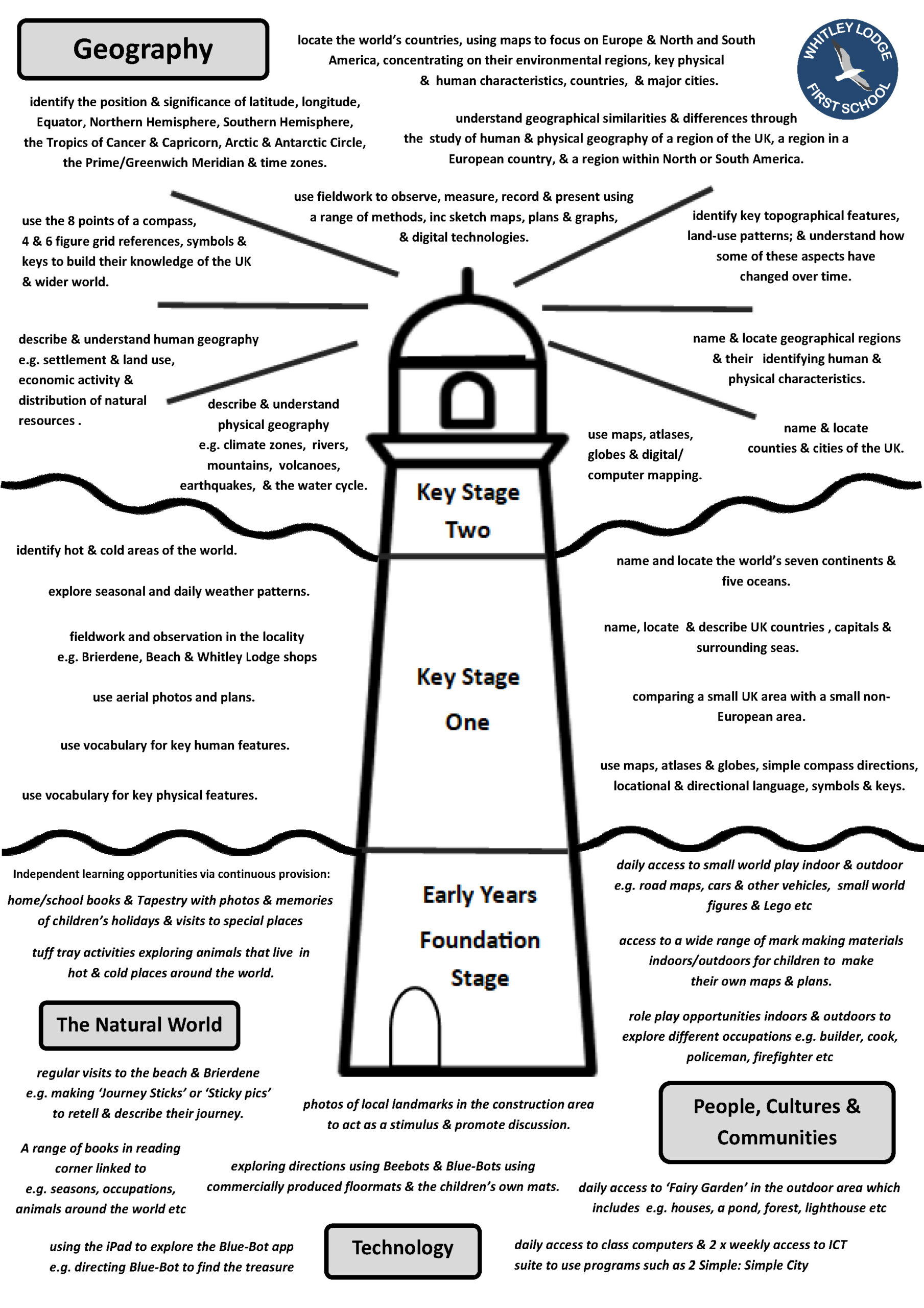 WLFS Geography Learning Lighthouse PDF